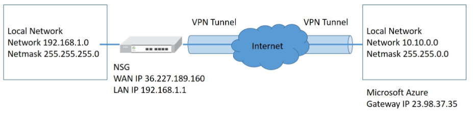 NSG - IPSec Site-to-Site VPN to Azure – Zyxel Support Campus EMEA